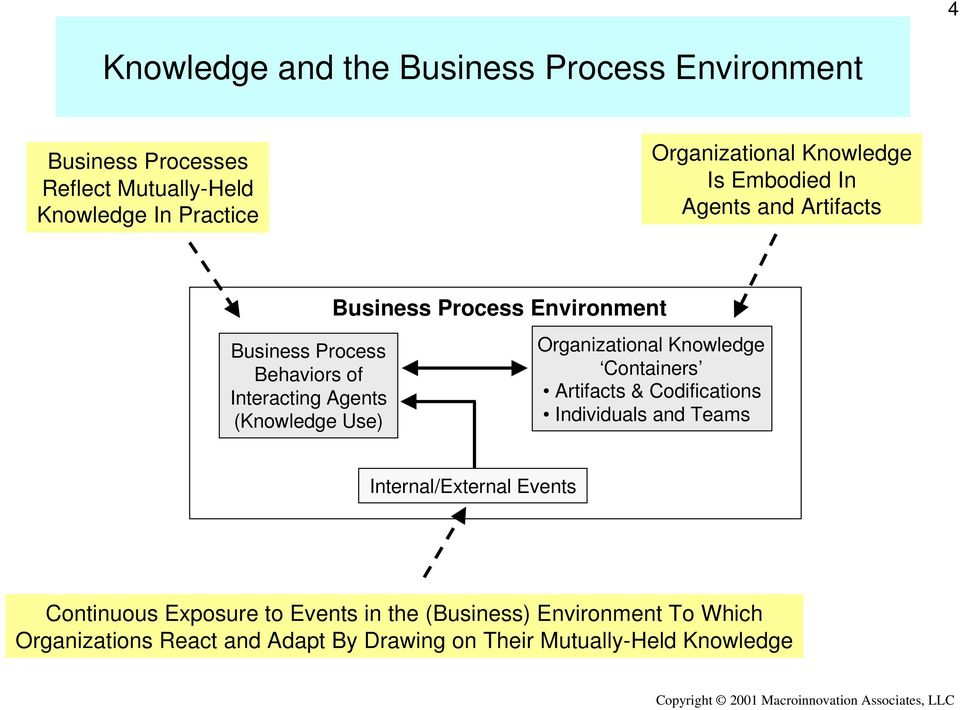 Environment Organizational Containers Artifacts & Codifications Individuals and Teams Internal/External Events