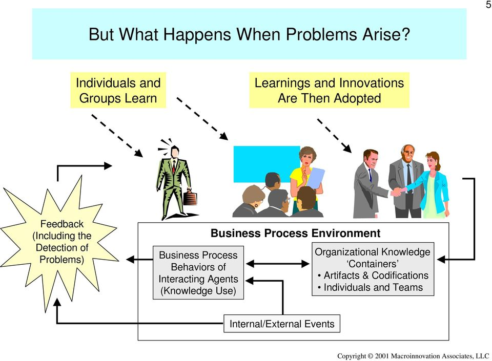(Including the Detection of Problems) Business Process Behaviors of Interacting