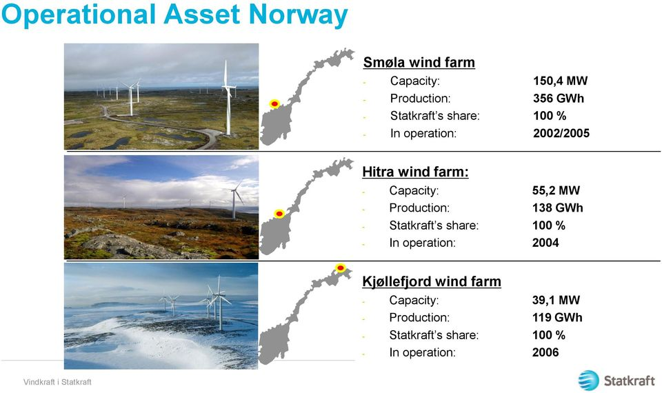 Production: 138 GWh - Statkraft s share: 100 % - In operation: 2004 Kjøllefjord wind farm -