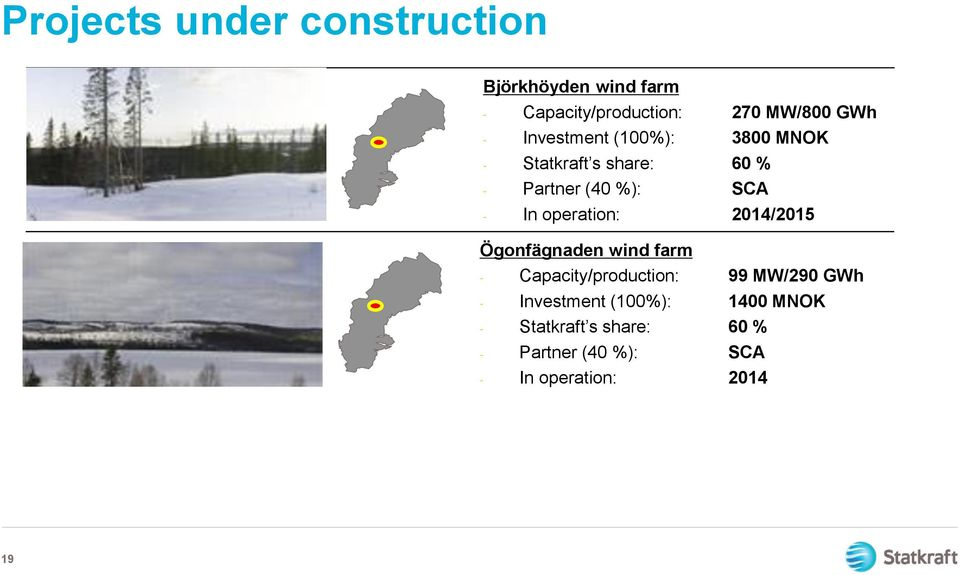 operation: 2014/2015 Ögonfägnaden wind farm - Capacity/production: 99 MW/290 GWh -