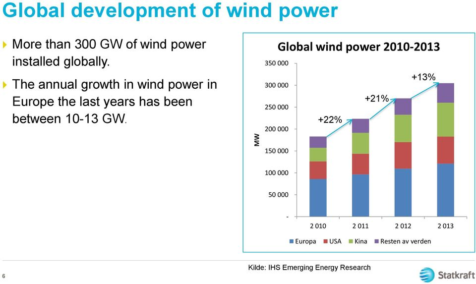 350 000 300 000 250 000 200 000 Global wind power 2010-2013 +13% +21% +22% 150 000 100 000