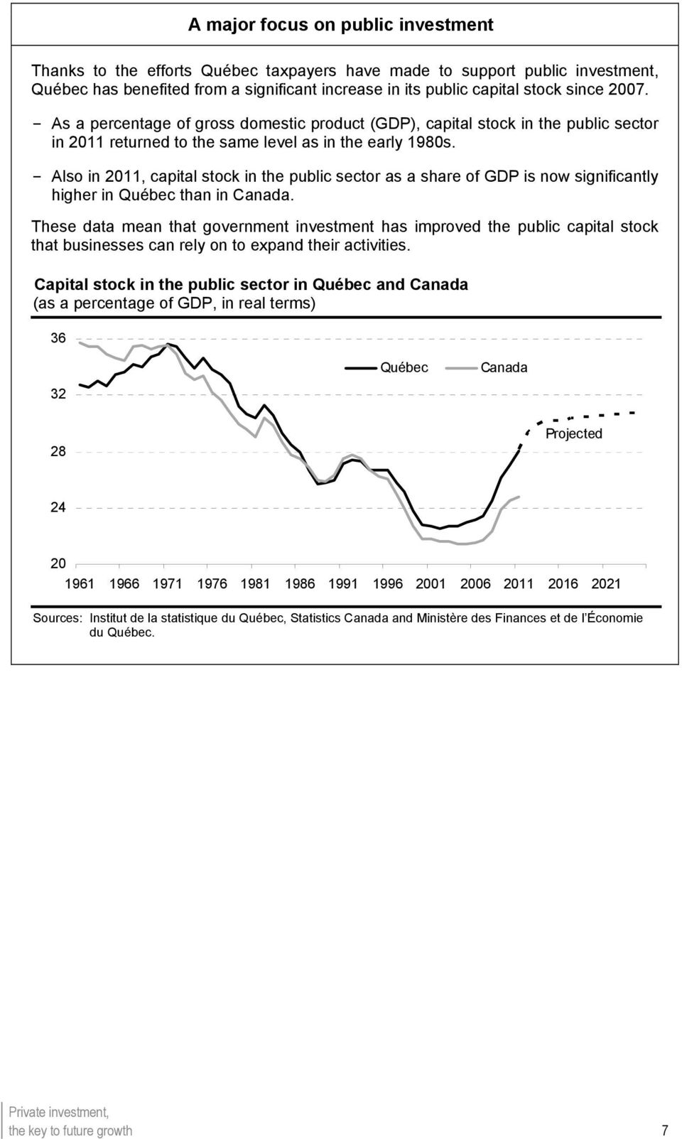 Also in 2011, capital stock in the public sector as a share of GDP is now significantly higher in Québec than in Canada.