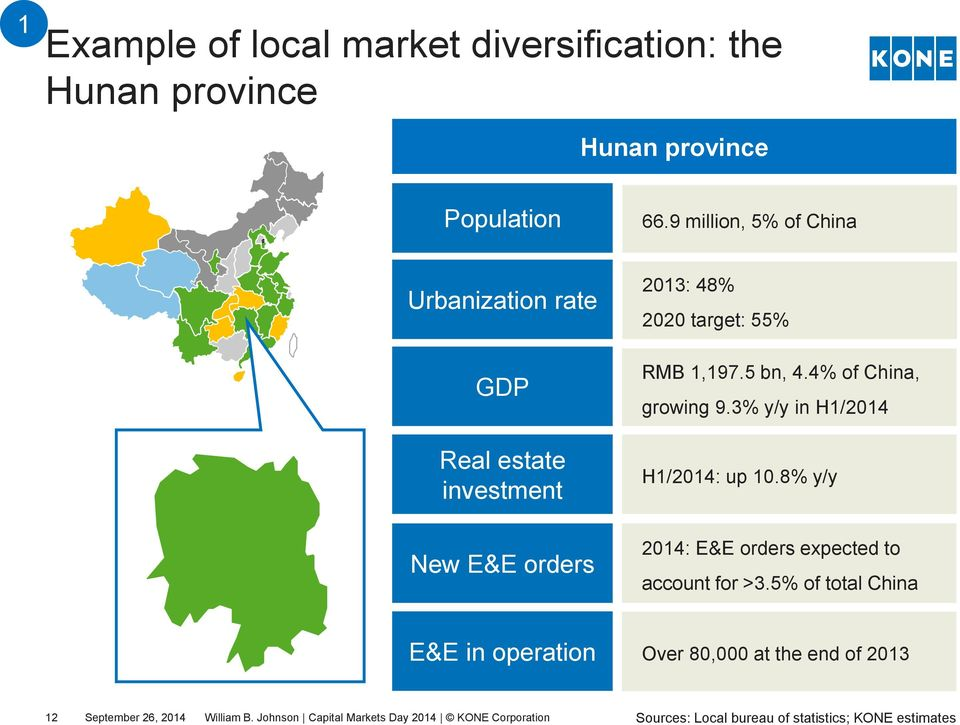 4% of China, growing 9.3% y/y in H1/2014 Real estate investment H1/2014: up 10.