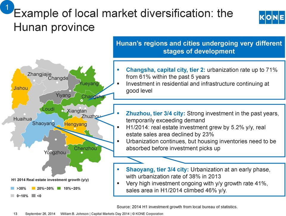 Hengyang Yongzhou Chenzhou Zhuzhou, tier 3/4 city: Strong investment in the past years, temporarily exceeding demand H1/2014: real estate investment grew by 5.