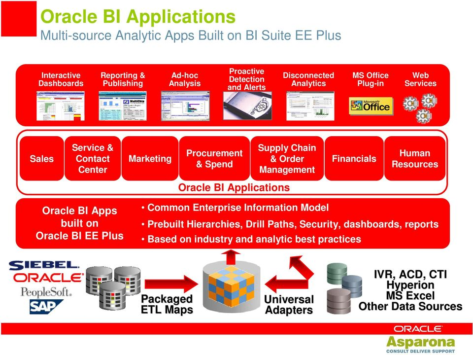 Financials Human Resources Oracle BI Applications Oracle BI Apps built on Oracle BI EE Plus Common Enterprise Information Model Prebuilt Hierarchies, Drill