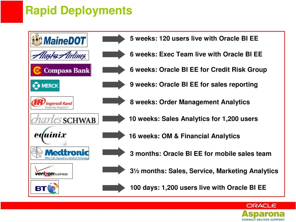 Analytics 10 weeks: Sales Analytics for 1,200 users 16 weeks: OM & Financial Analytics 3 months: Oracle BI EE