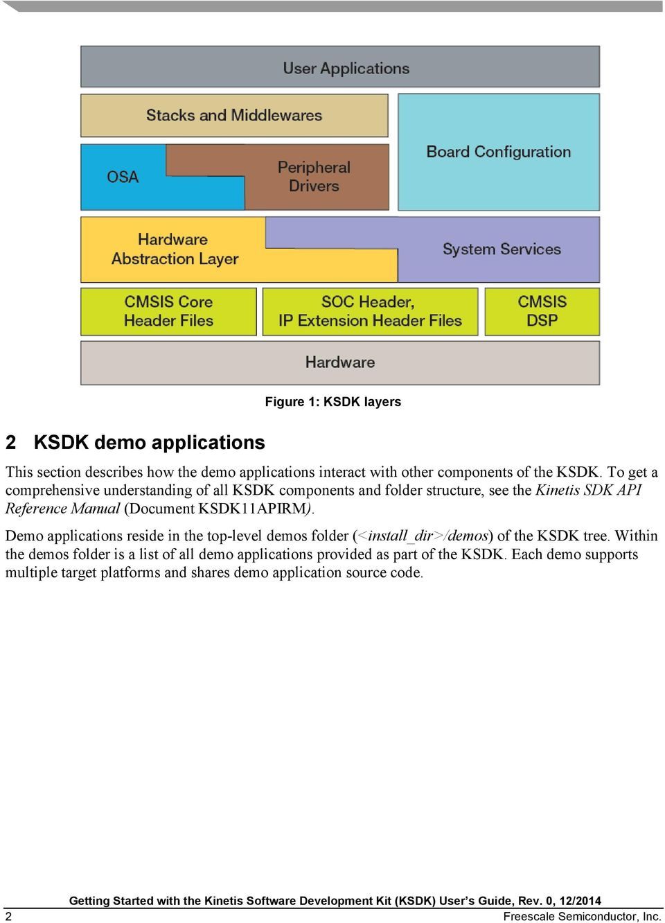 Demo applications reside in the top-level demos folder (<install_dir>/demos) of the KSDK tree.
