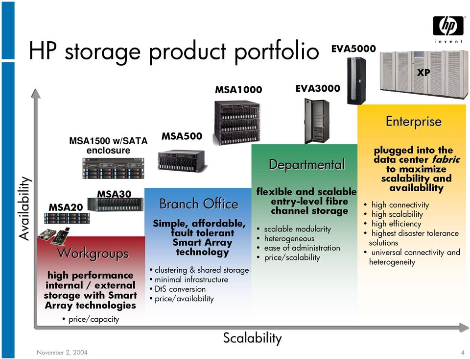 availability flexible and scalable entry-level fibre high connectivity channel storage high scalability scalable modularity heterogeneous ease of administration price/scalability clustering