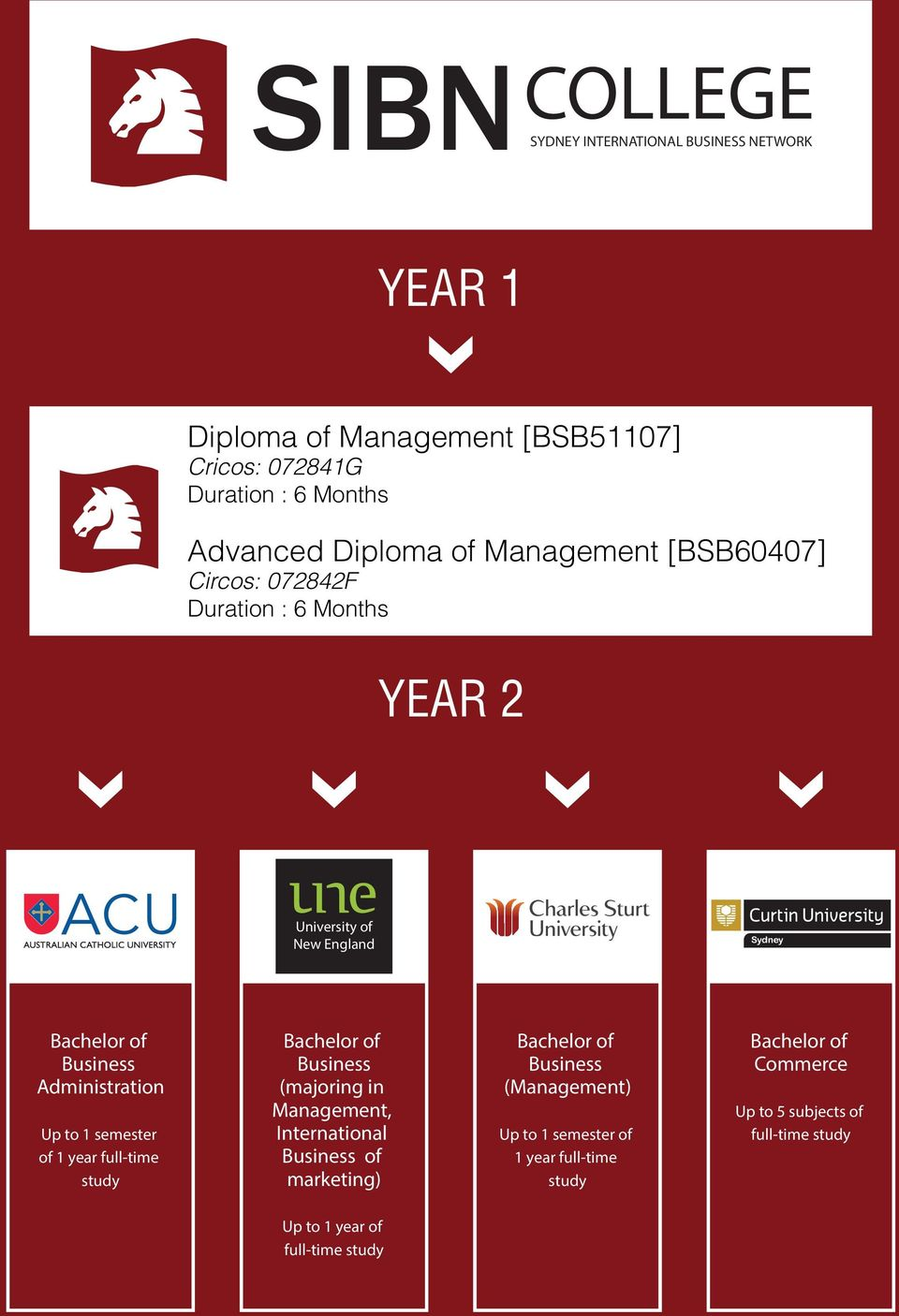 Administration Up to 1 semester of 1 year full-time study Bachelor of Business (majoring in Management, International Business of marketing)
