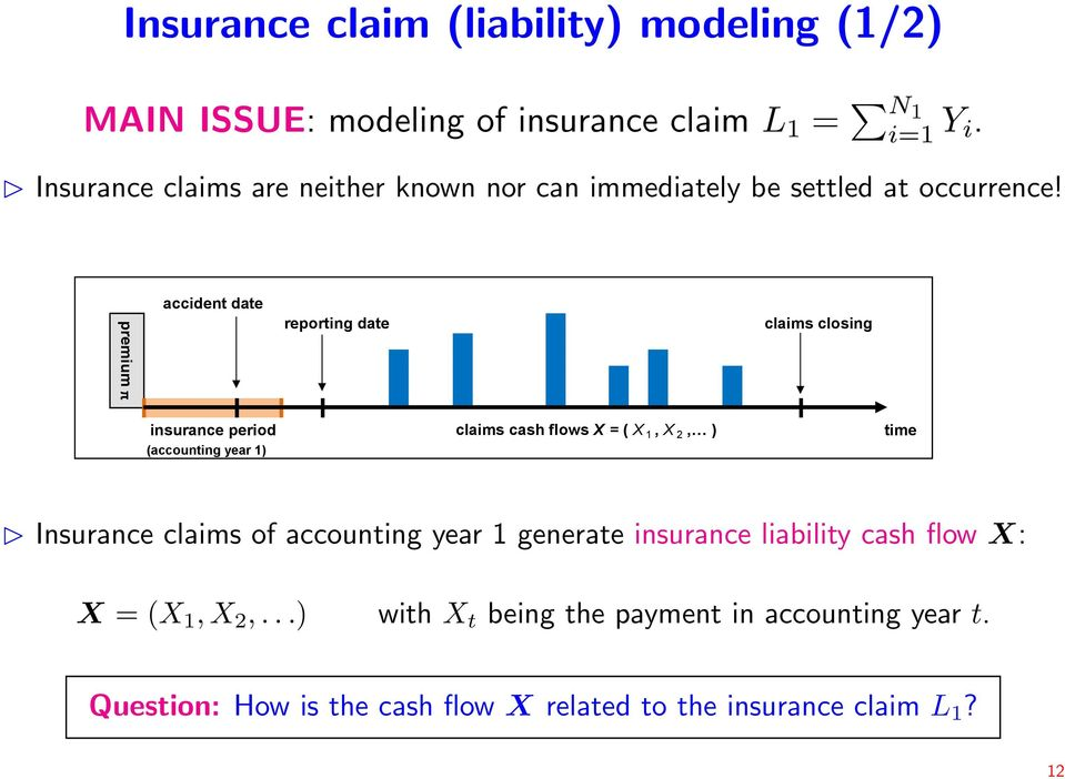 premium π accident date reporting date claims closing insurance period (accounting year 1) claims cash flows X = ( X 1, X 2, ) time