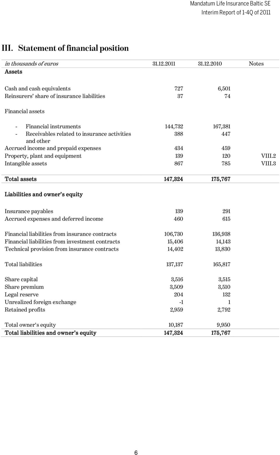 2010 Notes Assets Cash and cash equivalents 727 6,501 Reinsurers share of insurance liabilities 37 74 Financial assets - Financial instruments 144,732 167,381 - Receivables related to insurance