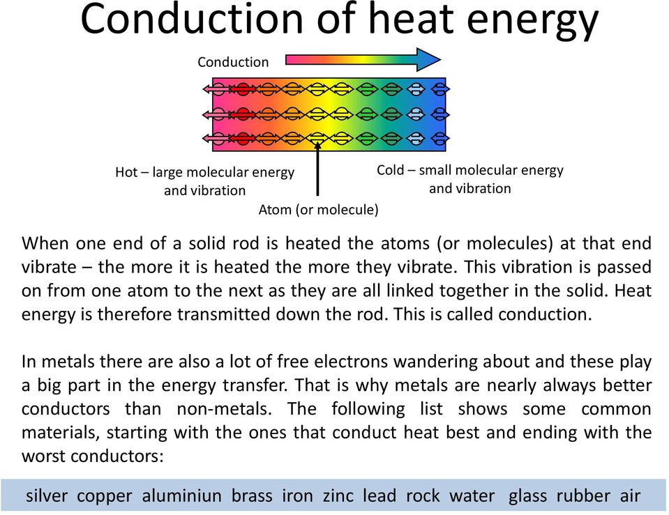 Heat energy is therefore transmitted down the rod. This is called conduction. In metals there are also a lot of free electrons wandering about and these play a big part in the energy transfer.