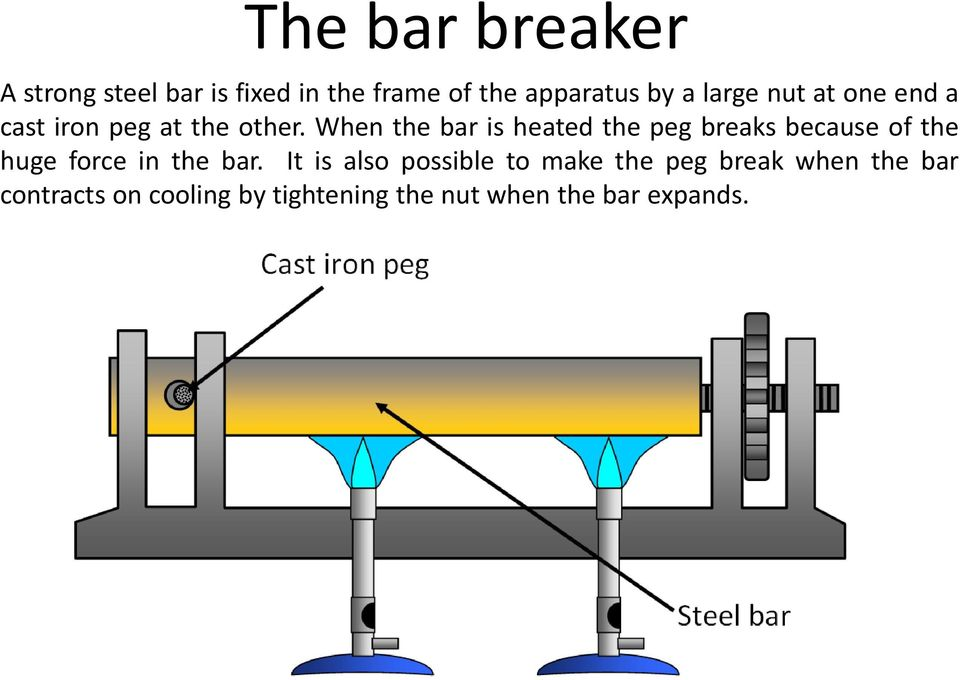 When the bar is heated the peg breaks because of the huge force in the bar.