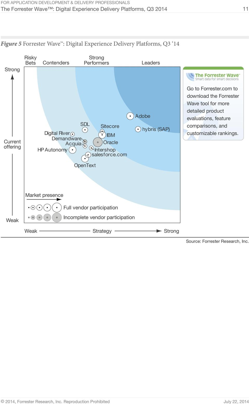 salesforce.com Adobe hybris (SAP) Go to Forrester.