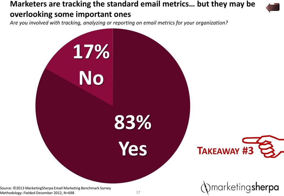 email metrics for your organization?