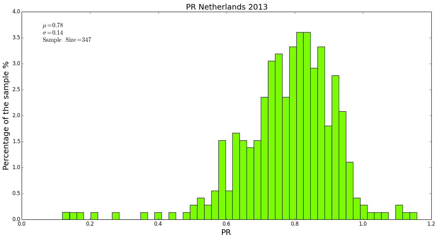 Figure 29: Distribution of PR values for 347 PV systems in the Netherlands in 2013.
