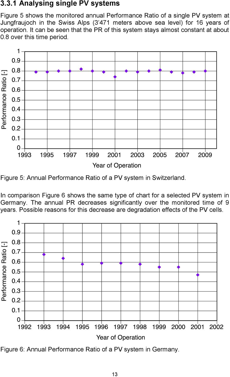 Figure 5: Annual Performance Ratio of a PV system in Switzerland. In comparison Figure 6 shows the same type of chart for a selected PV system in Germany.