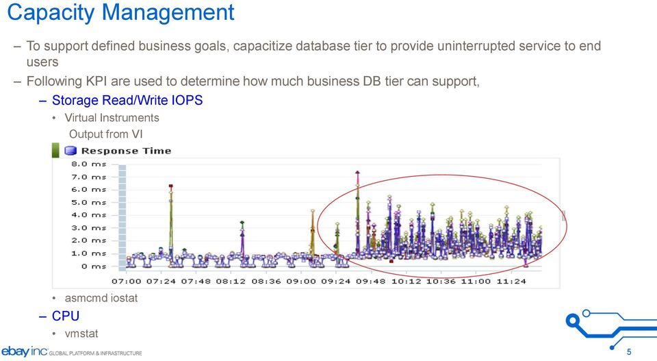 KPI are used to determine how much business DB tier can support,