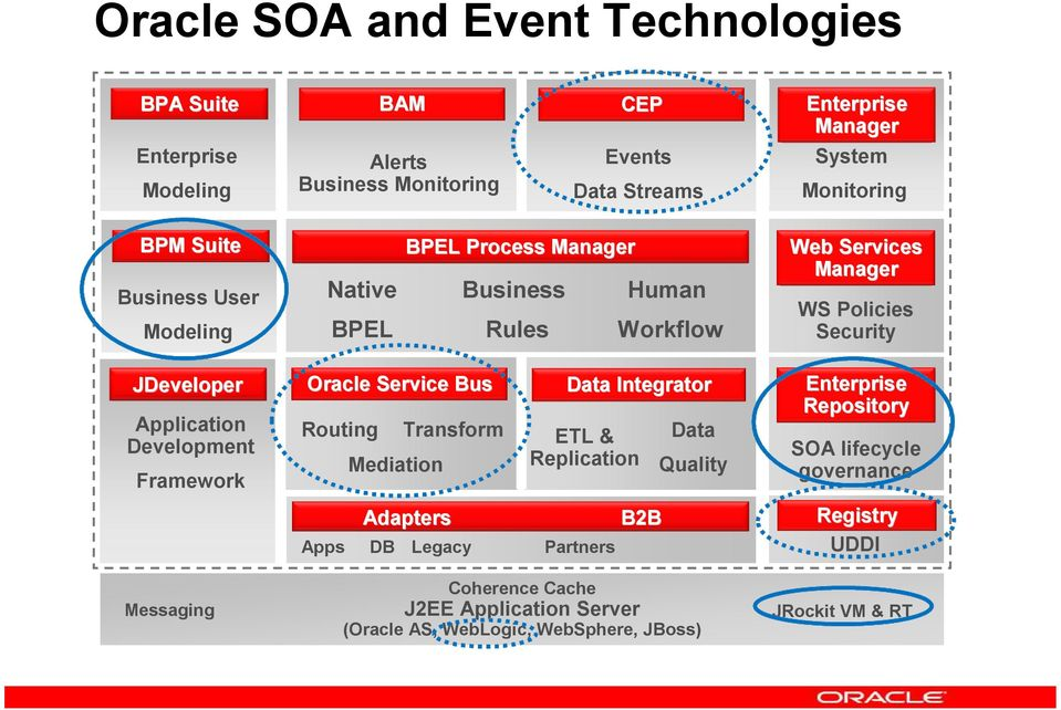 Rules DATA SERVICES Workflow Adapters DB BPEL Process Manager Legacy Business GOVERNANCE CEP Data Integrator Partners Human B2B Coherence Cache J2EE Application Server (Oracle AS,