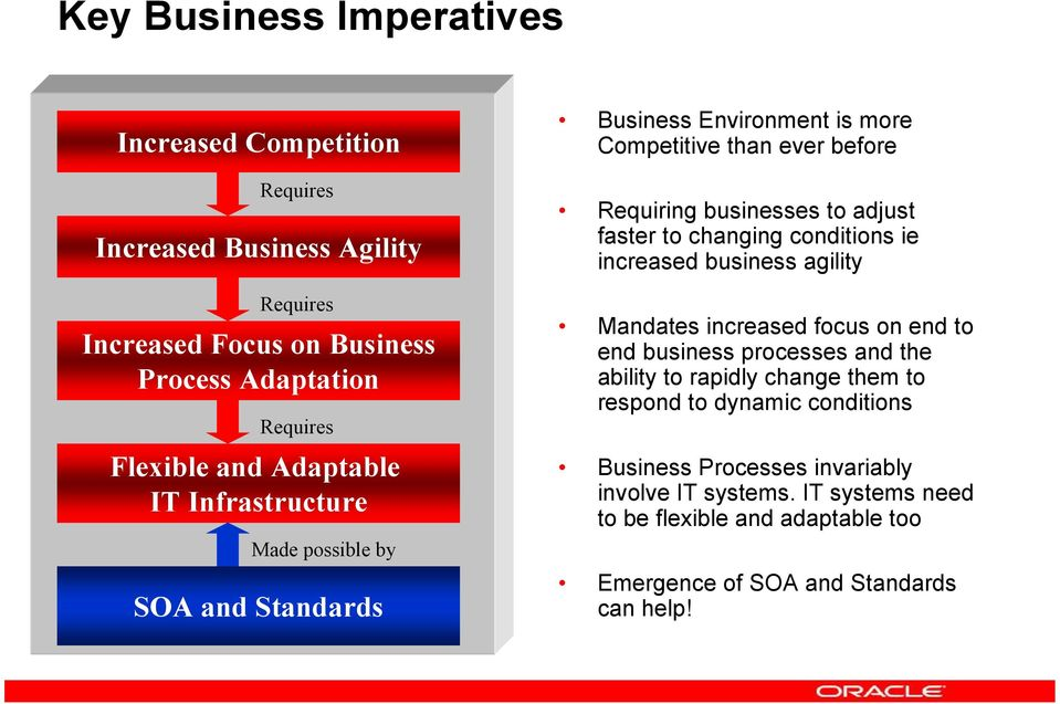 to changing conditions ie increased business agility Mandates increased focus on end to end business processes and the ability to rapidly change them to respond