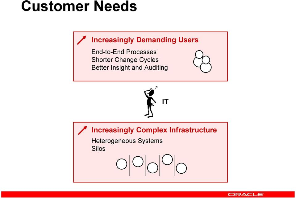 Better Insight and Auditing IT Increasingly