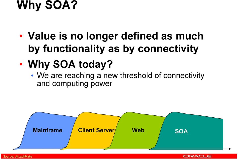 as by connectivity Why SOA today?