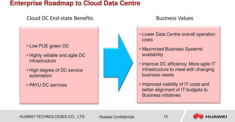 Business Systems availability Improve DC efficiency.