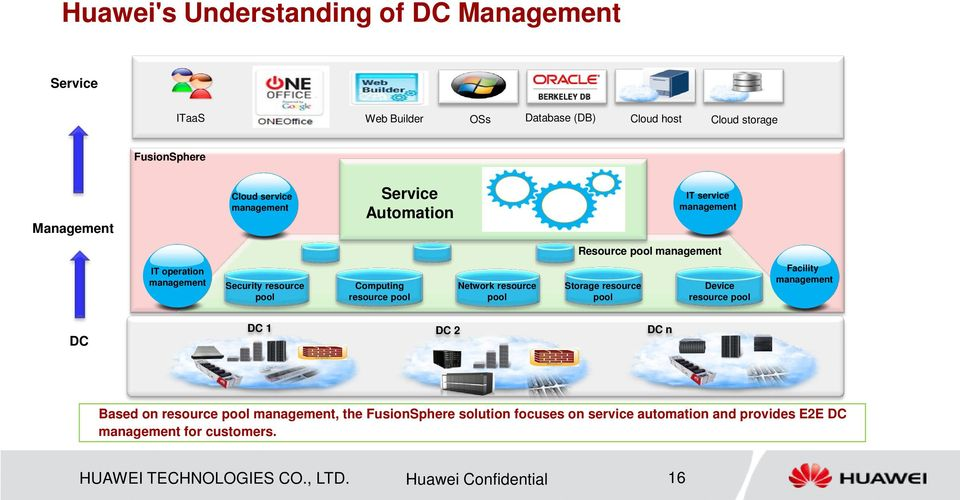 pool Network resource pool Storage resource pool Device resource pool Facility management DC DC 1 DC 2 DC n Based on resource pool management, the