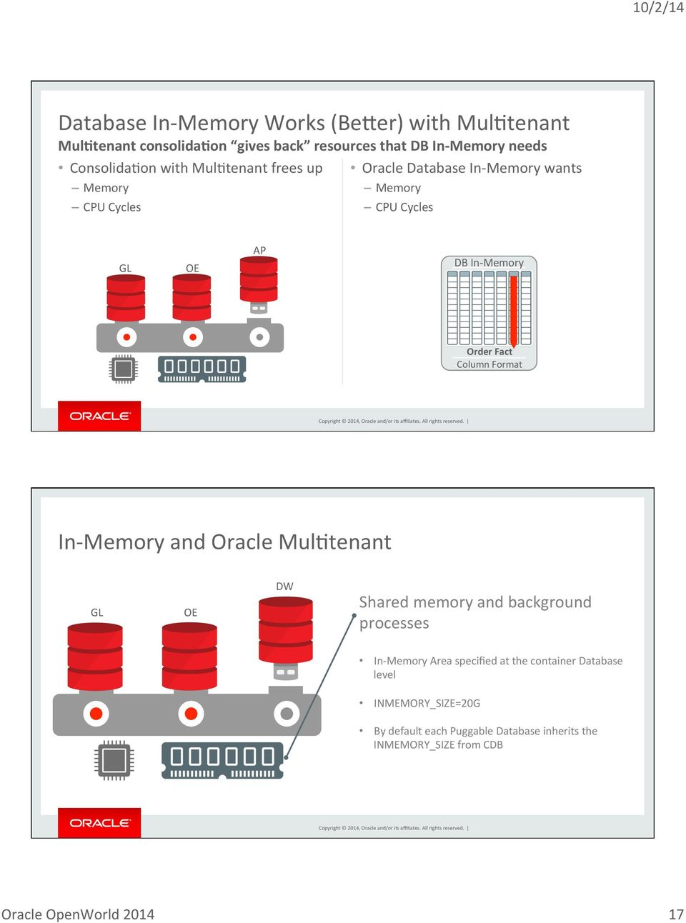 Memory Order Fact Column Format In- Memory and Oracle MulBtenant GL OE DW Shared memory and background processes In- Memory