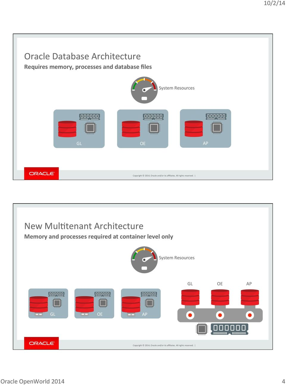 New MulBtenant Architecture Memory and processes