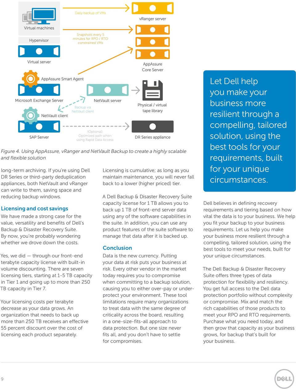 Licensing and cost savings We have made a strong case for the value, versatility and benefits of Dell s Backup & Disaster Recovery Suite.