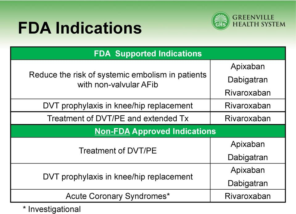 Approved Indications Treatment of DVT/PE DVT prophylaxis in knee/hip replacement * Investigational Acute