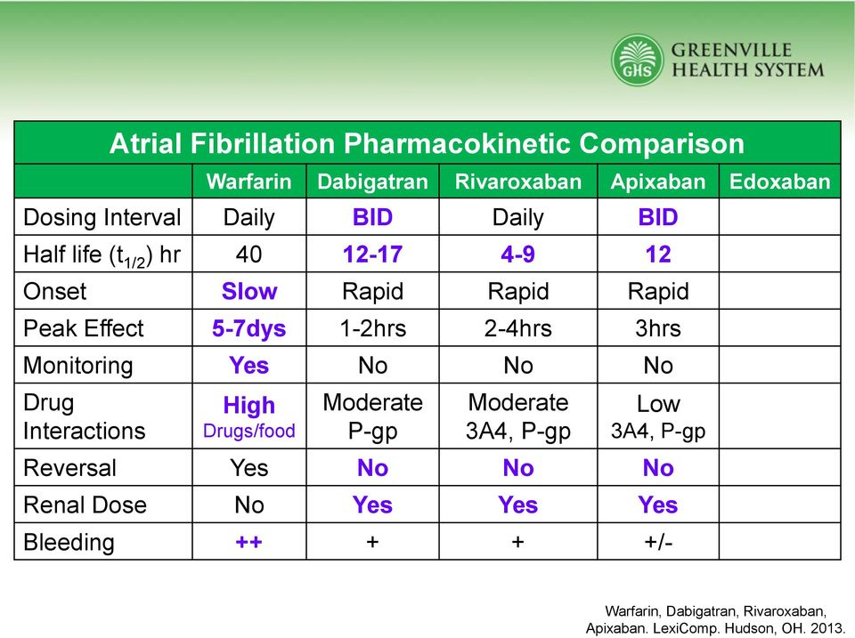Monitoring Yes No No No Drug Interactions High Drugs/food Moderate P-gp Moderate 3A4, P-gp Low 3A4, P-gp Reversal Yes No