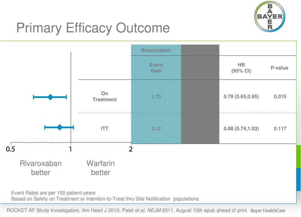 117 Rivaroxaban better Warfarin better Event Rates are per 100 patient-years Based on Safety on Treatment or