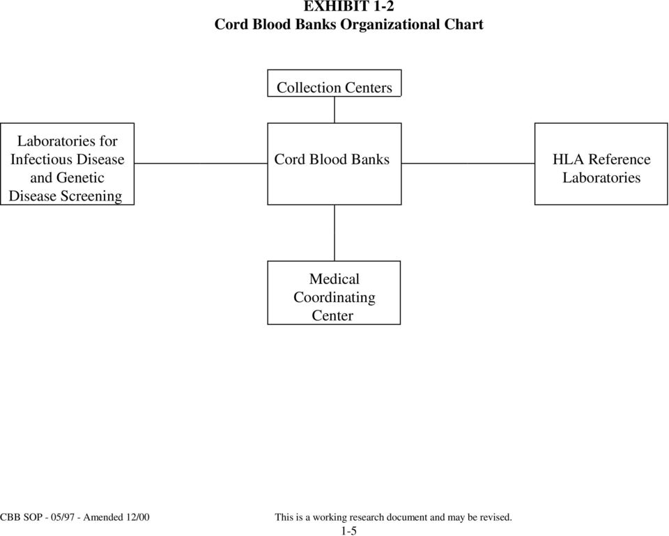 Disease Screening Cord Blood Banks HLA Reference