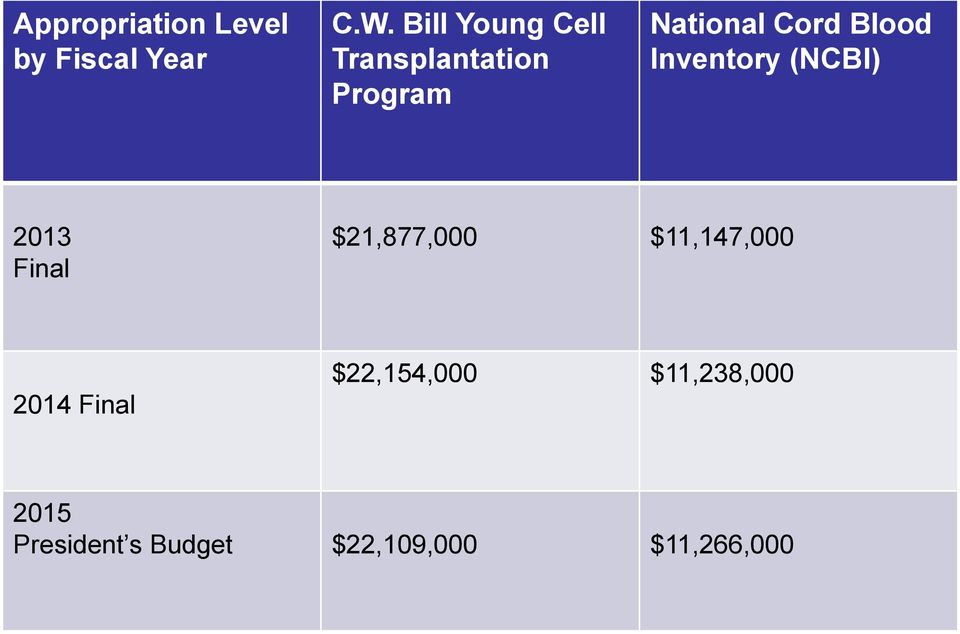 Blood Inventory (NCBI) 2013 Final $21,877,000 $11,147,000