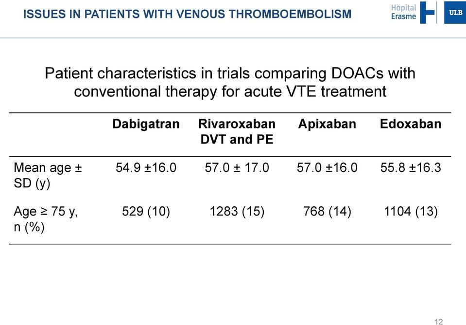 Dabigatran Rivaroxaban DVT and PE Apixaban Edoxaban Mean age ± SD (y) Age 75 y,