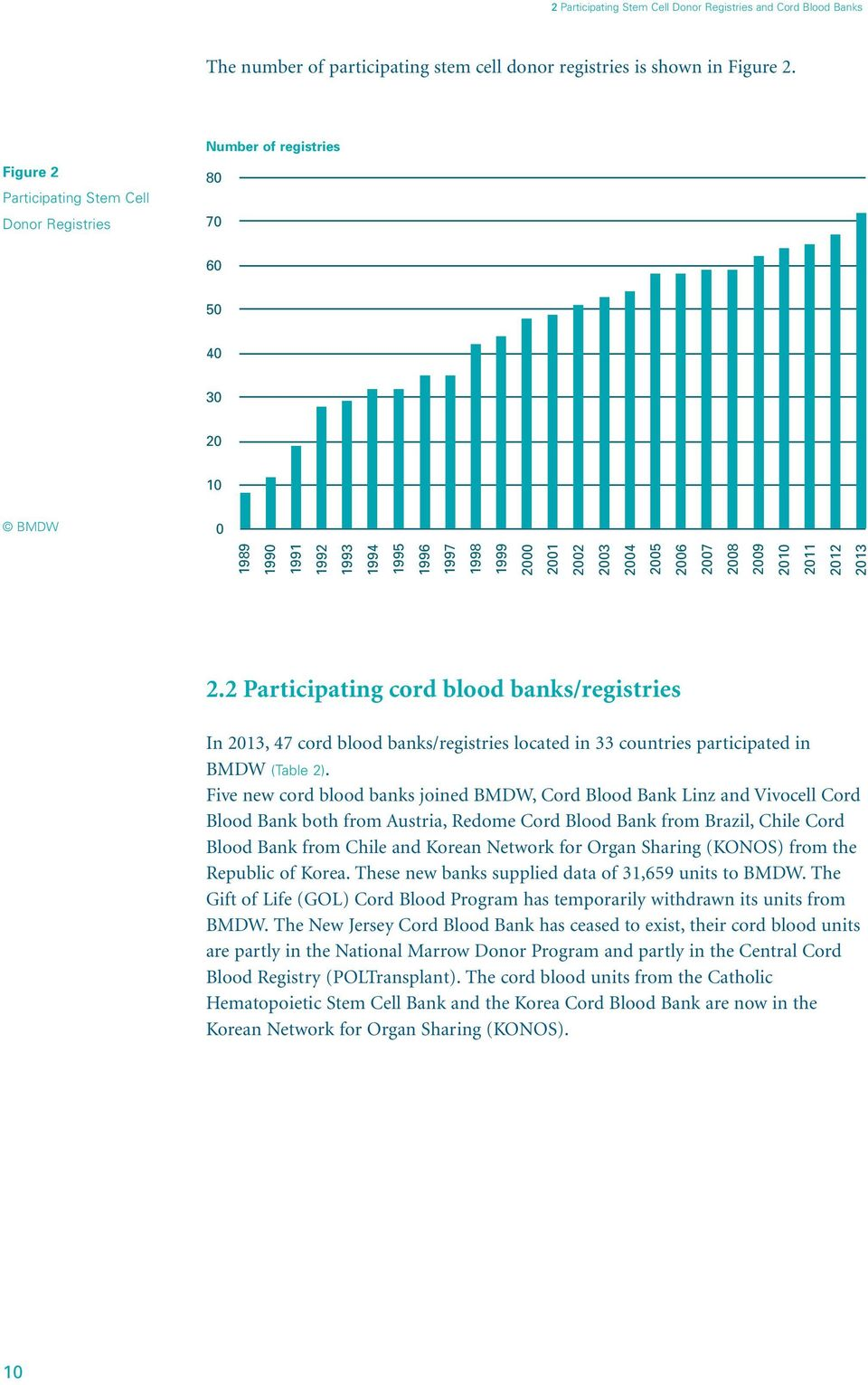 2008 2009 2010 2011 2012 2013 2.2 Participating cord blood banks/registries In 2013, 47 cord blood banks/registries located in 33 countries participated in BMDW (Table 2).