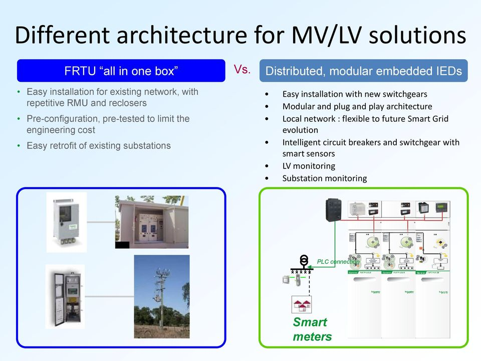Distributed, modular embedded IEDs Easy installation with new switchgears Modular and plug and play architecture Local network :