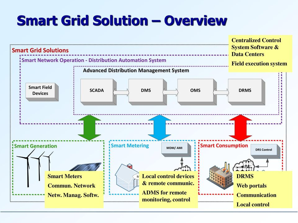 Smart Generation Smart Metering MDM/ AMI Smart Consumption DRS Control Smart Meters Commun. Network Netw. Manag. Softw.