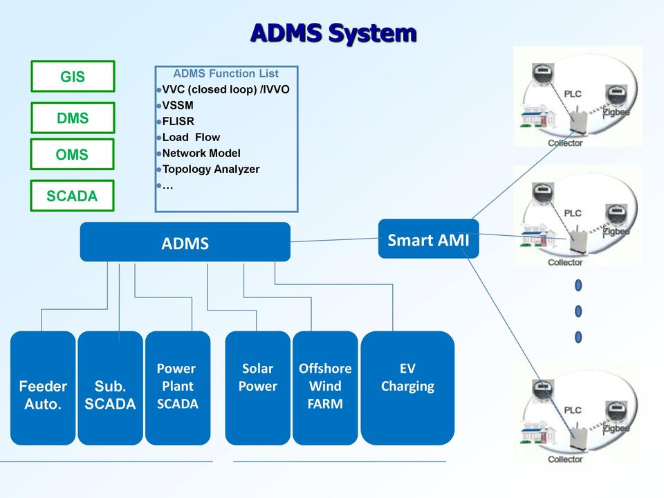 Topology Analyzer ADMS Smart AMI Feeder Auto. Sub.