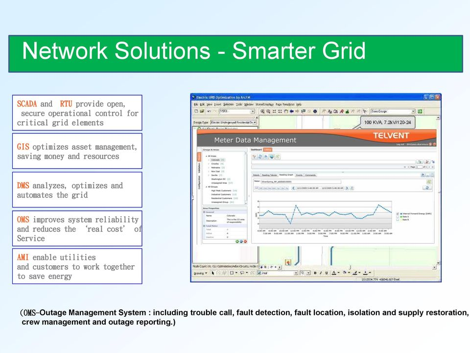 reduces the real cost of Service AMI enable utilities and customers to work together to save energy (OMS-Outage Management System