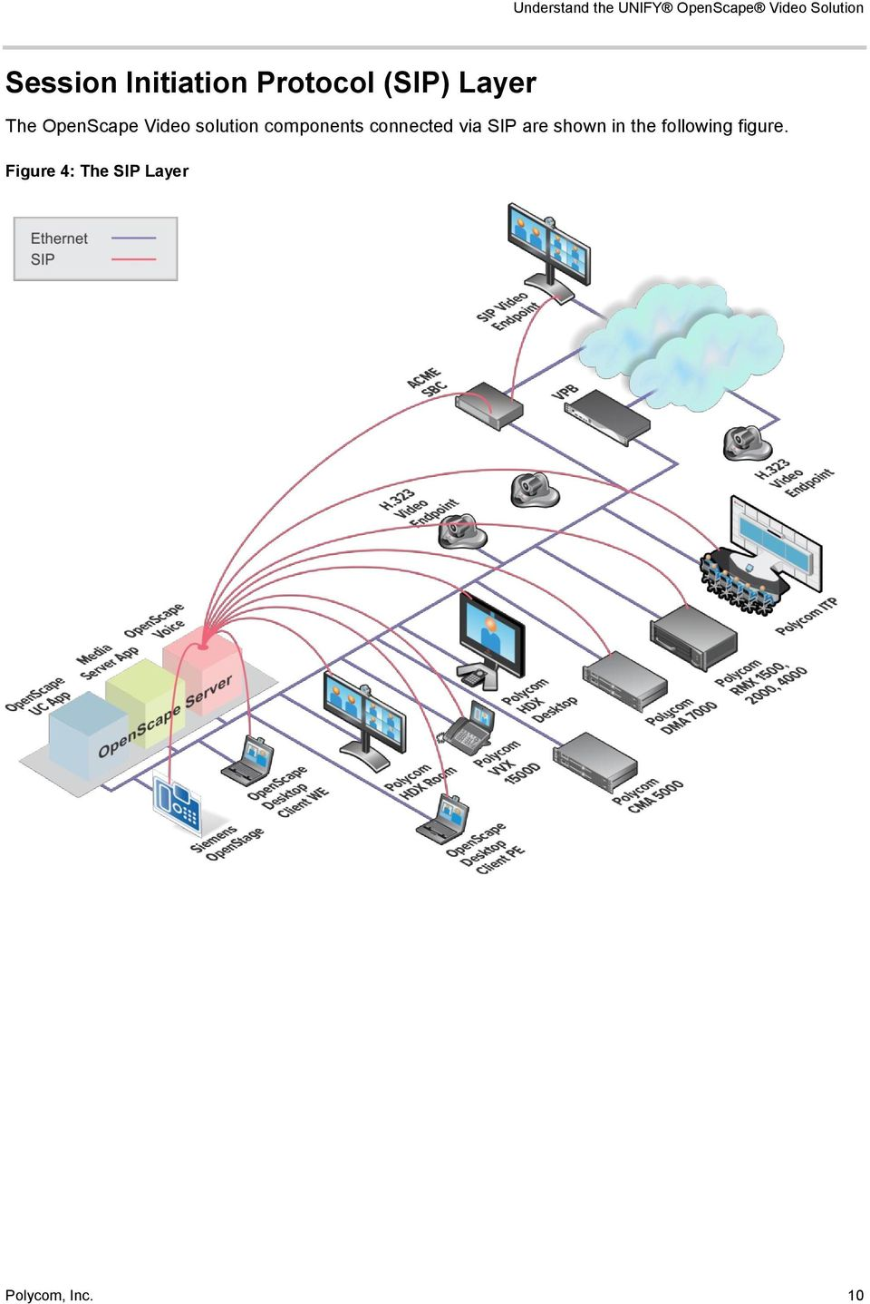 solution components connected via SIP are shown in the
