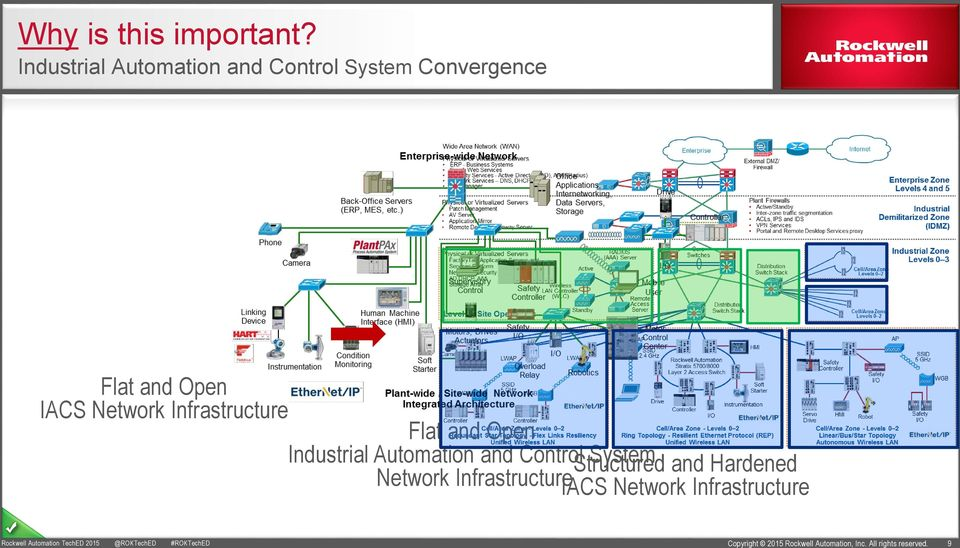 Open IACS Network Infrastructure Flat and Open Industrial