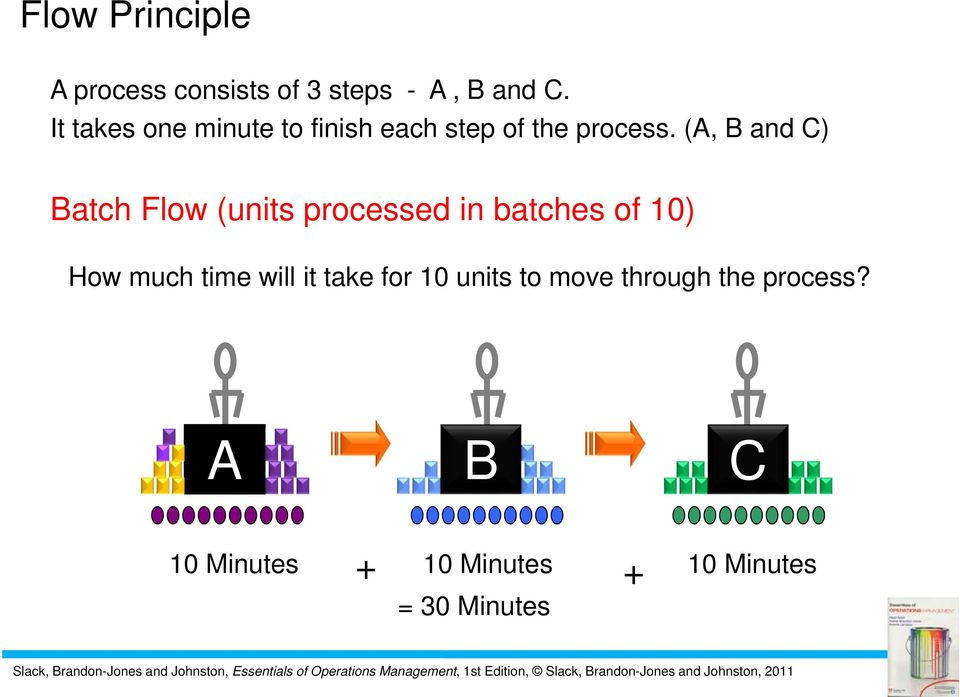 (A, B and C) Batch Flow (units processed in batches of 10) How much time