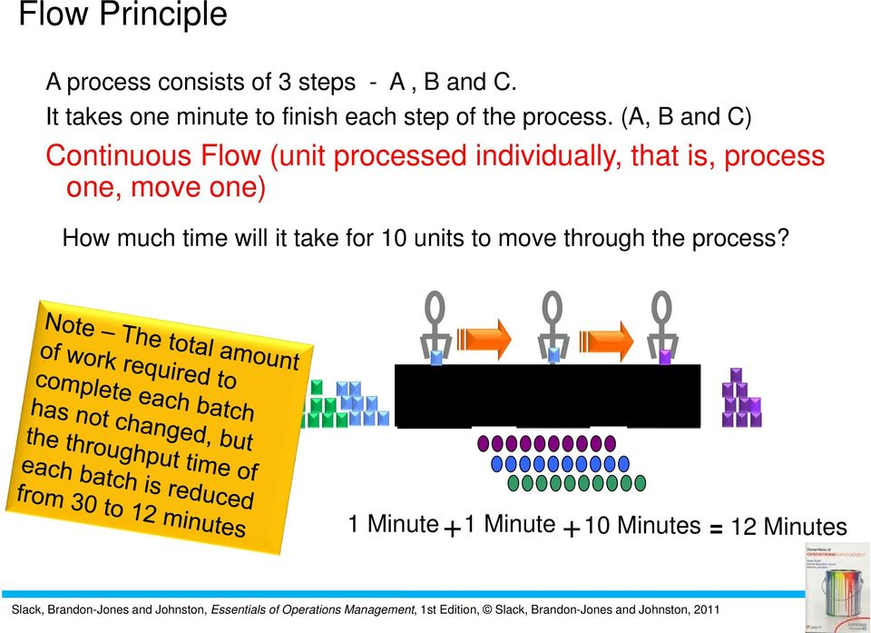(A, B and C) Continuous Flow (unit processed individually, that is, process one,