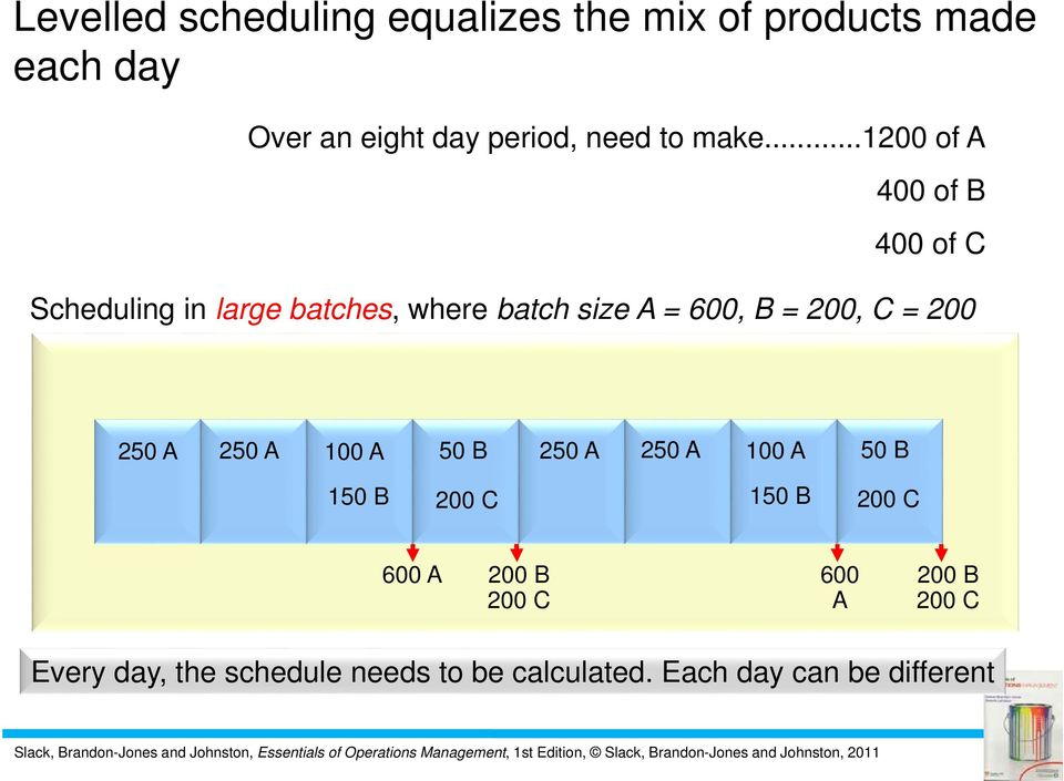 ..1200 of A 400 of B 400 of C Scheduling in large batches, where batch size A = 600, B =