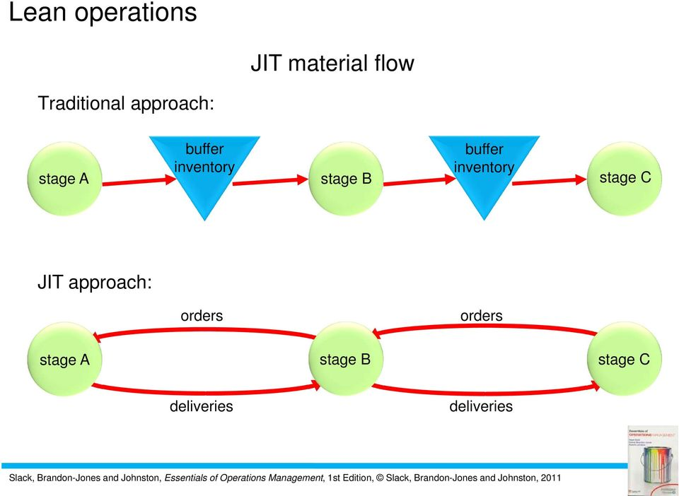 buffer inventory stage C JIT approach: orders