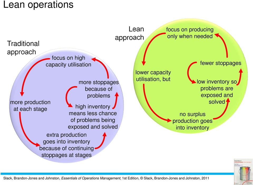 less chance of problems being exposed and solved Lean approach lower capacity utilisation, but focus on producing only