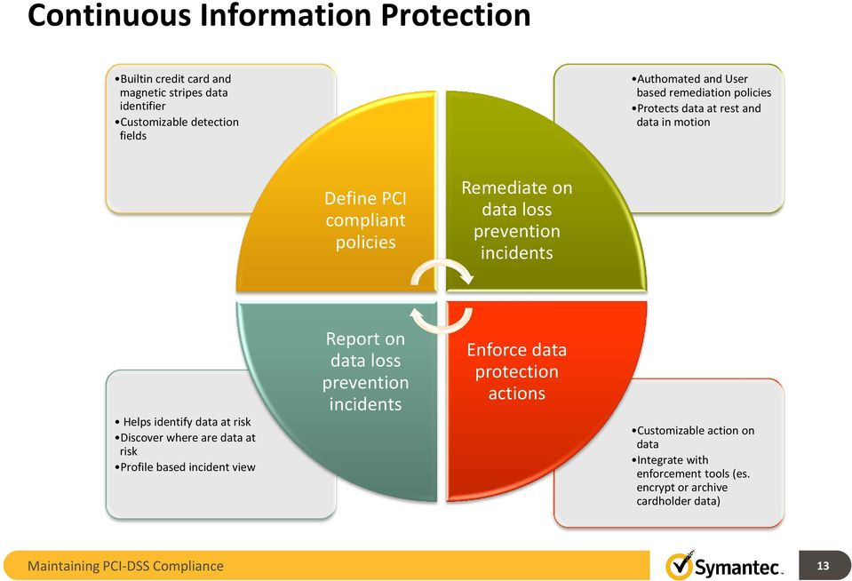 Helps identify data at risk Discover where are data at risk Profile based incident view Report on data loss prevention incidents Enforce data